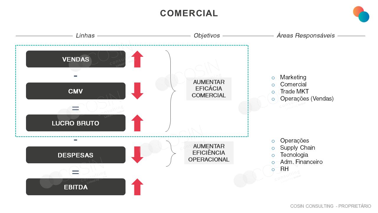 Framework que ilustra as linhas que compõe o EBITDA, seus objetivos e áreas responsáveis.