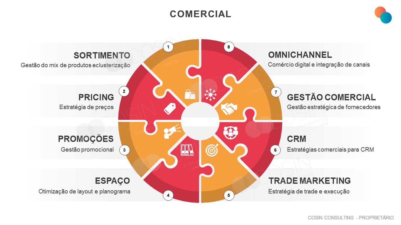 Framework que ilustra as principais dores da área comercial (sortimento, pricing, promoções, espaço, trade marketing, CRM, gestão comercial e omnichannel).