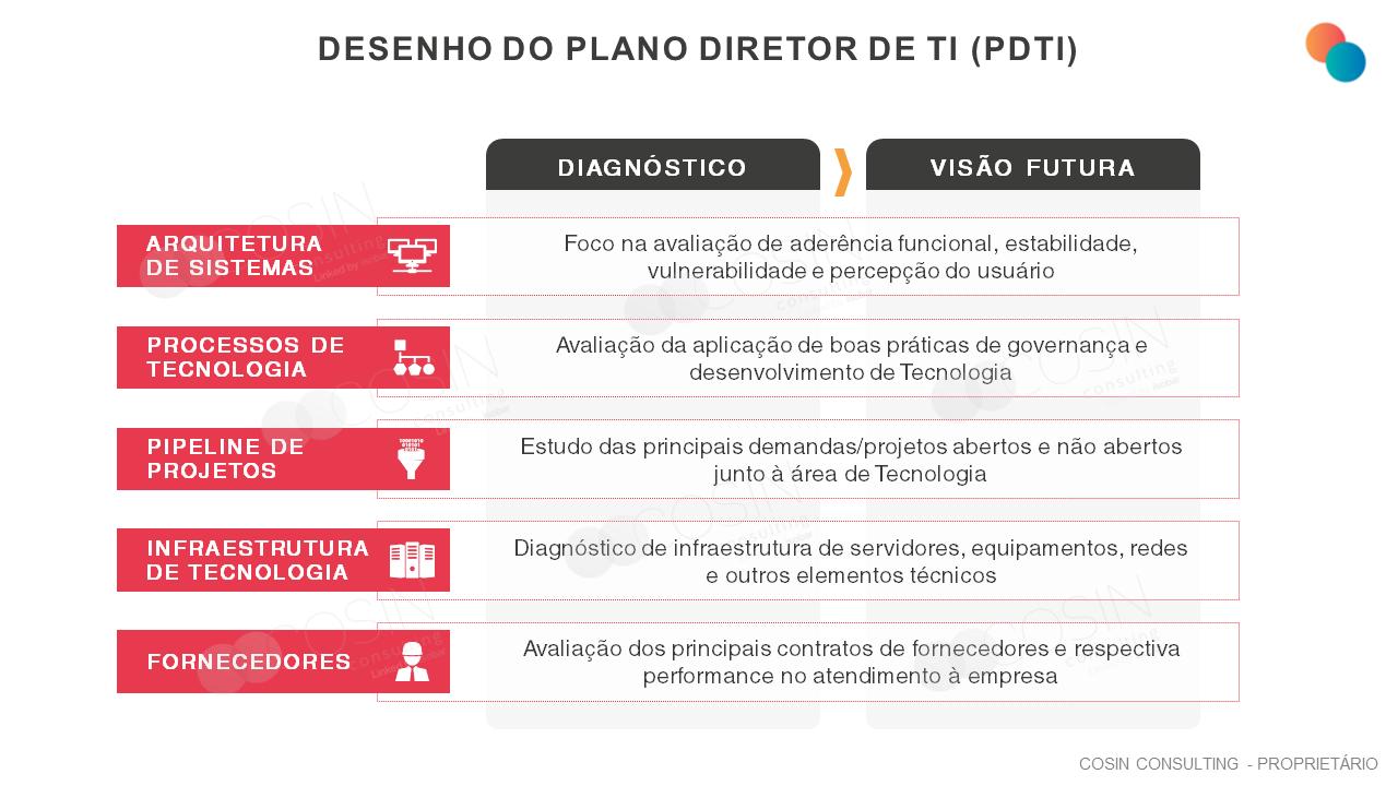 Framework que ilustra a visão da Cosin Consulting sobre Desenho do Plano Diretor de TI (PDTI)