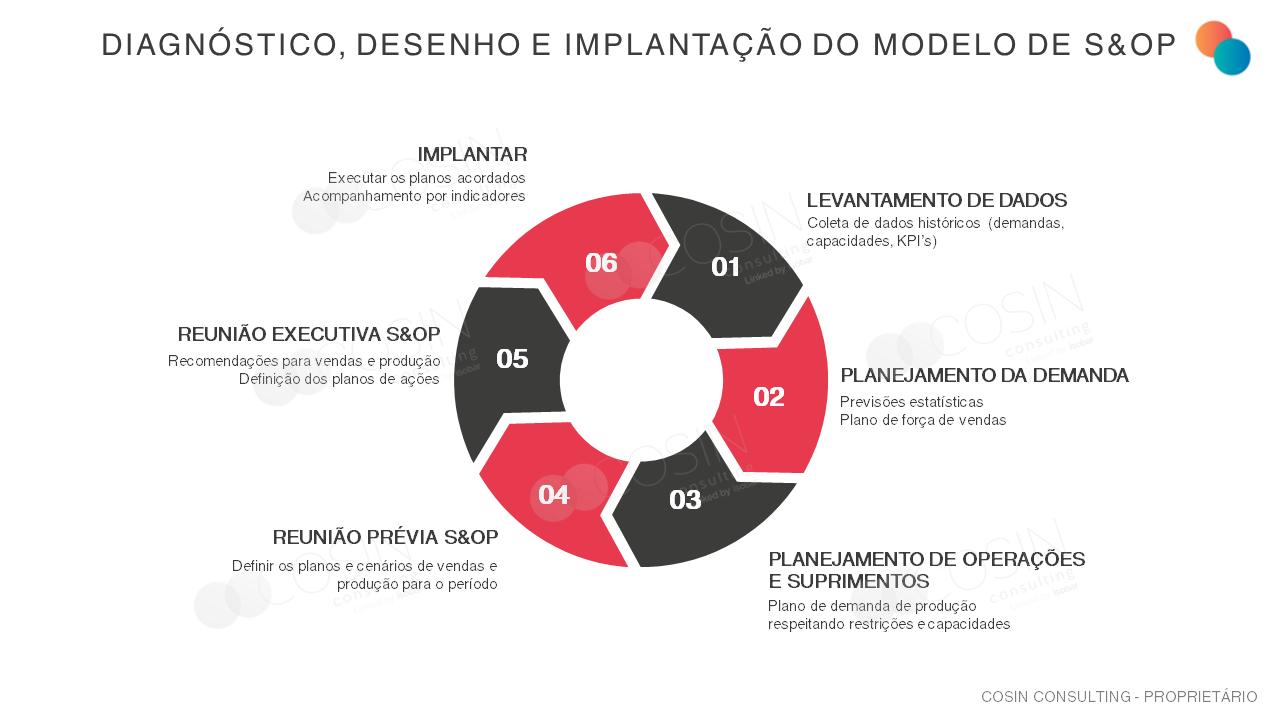 Framework que ilustra a visão da Cosin Consulting sobre Diagnóstico, Desenho e Implantação do Modelo de S&OP