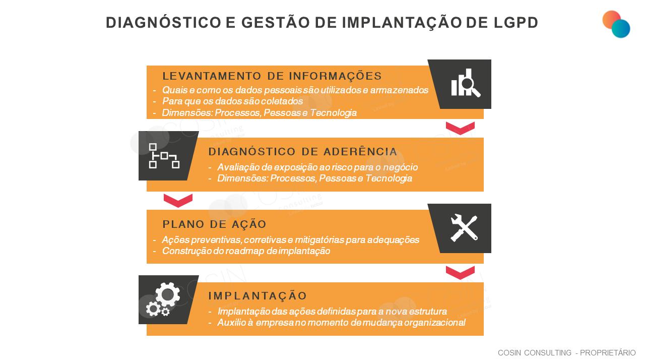 Framework que ilustra a visão da Cosin Consulting sobre diagnóstico e gestão de implantação de LGPD.