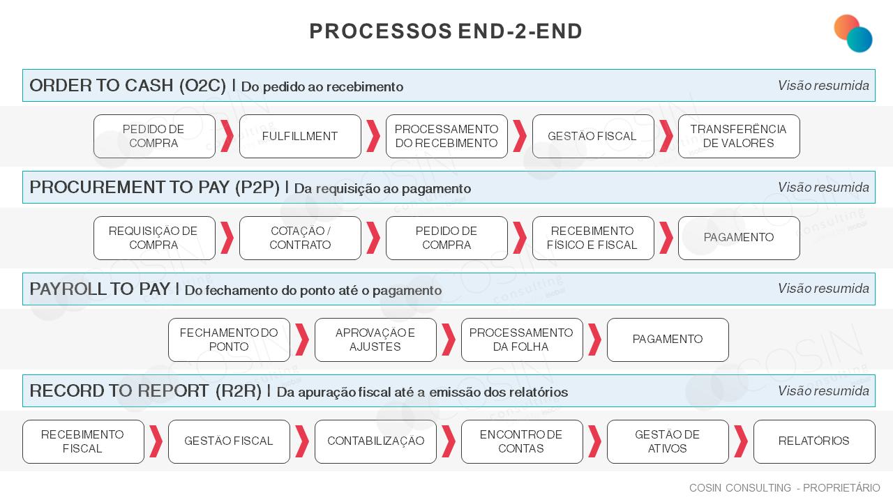 Framework da visão End-2-end da Cosin Consulting sobre a área financeira.
