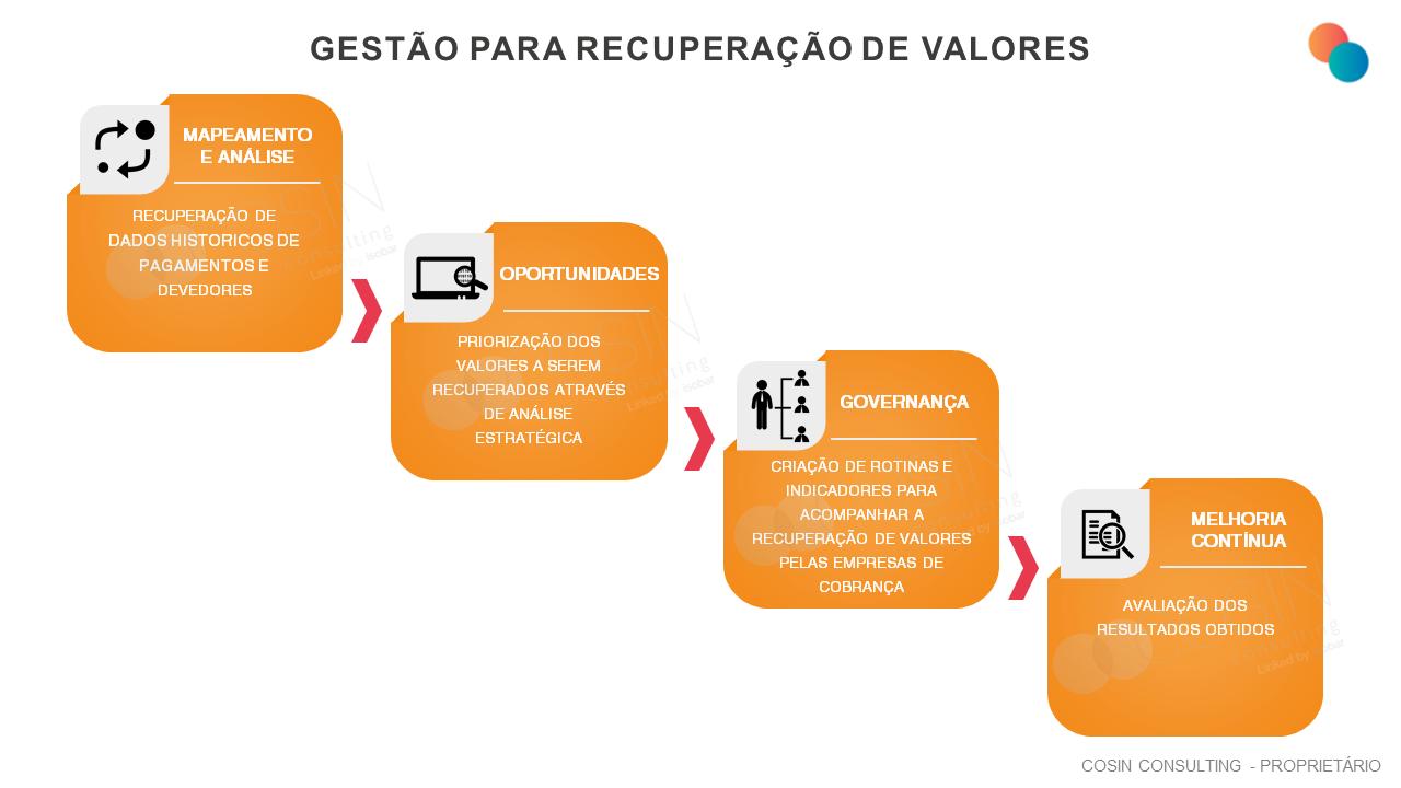 Framework que ilustra a visão da Cosin Consulting sobre Gestão para Recuperação de Valores