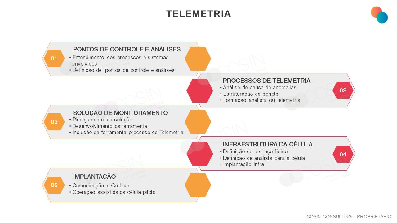 Framework que ilustra a visão da Cosin Consulting sobre telemetria.