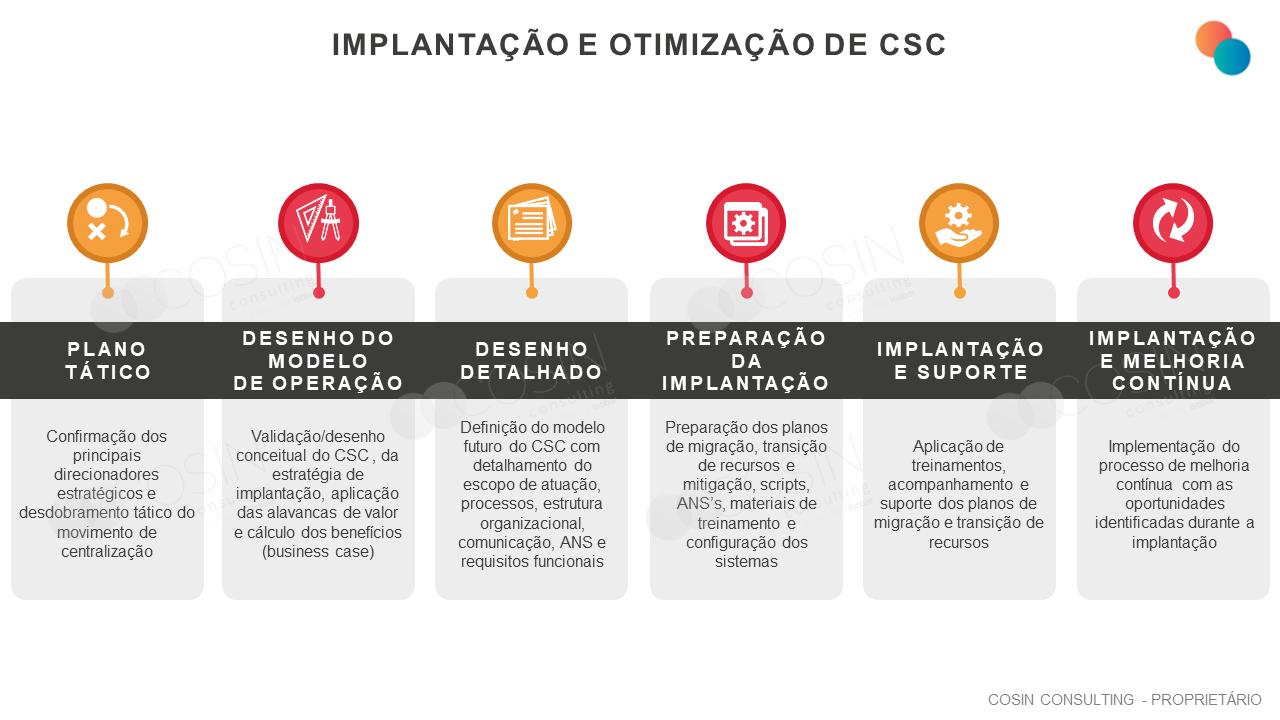 Framework que ilustra a visão da Cosin Consulting sobre Implantação e Otimização de CSC