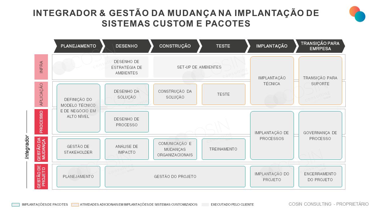 Framework que ilustra a visão da Cosin Consulting sobre Integrador & Gestão da Mudança na Implantação de Sistemas Custom e Pacotes