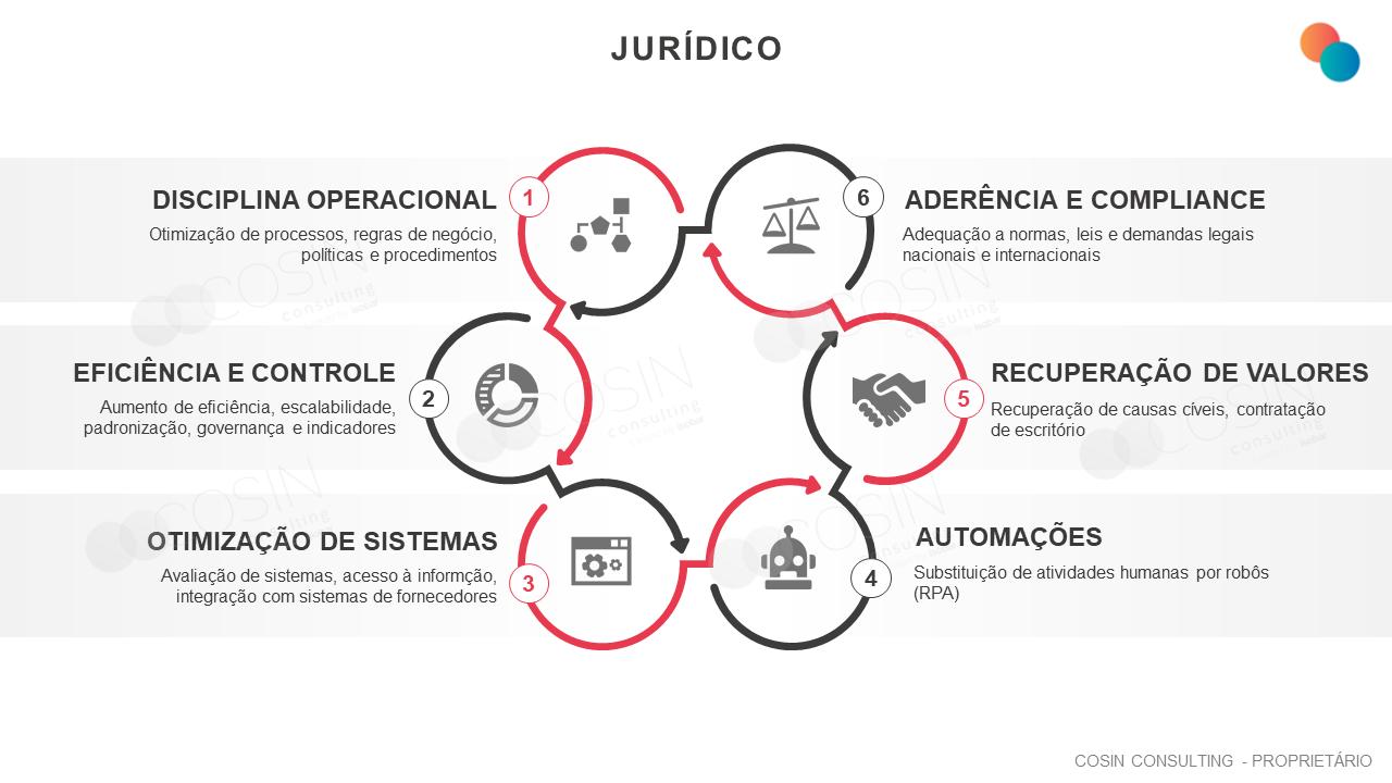 Framework que ilustra a visão da Cosin Consulting sobre os desafios do Jurídico