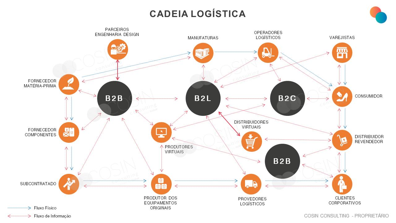 Framework que ilustra a visão da Cosin Consulting sobre a Cadeia Logística
