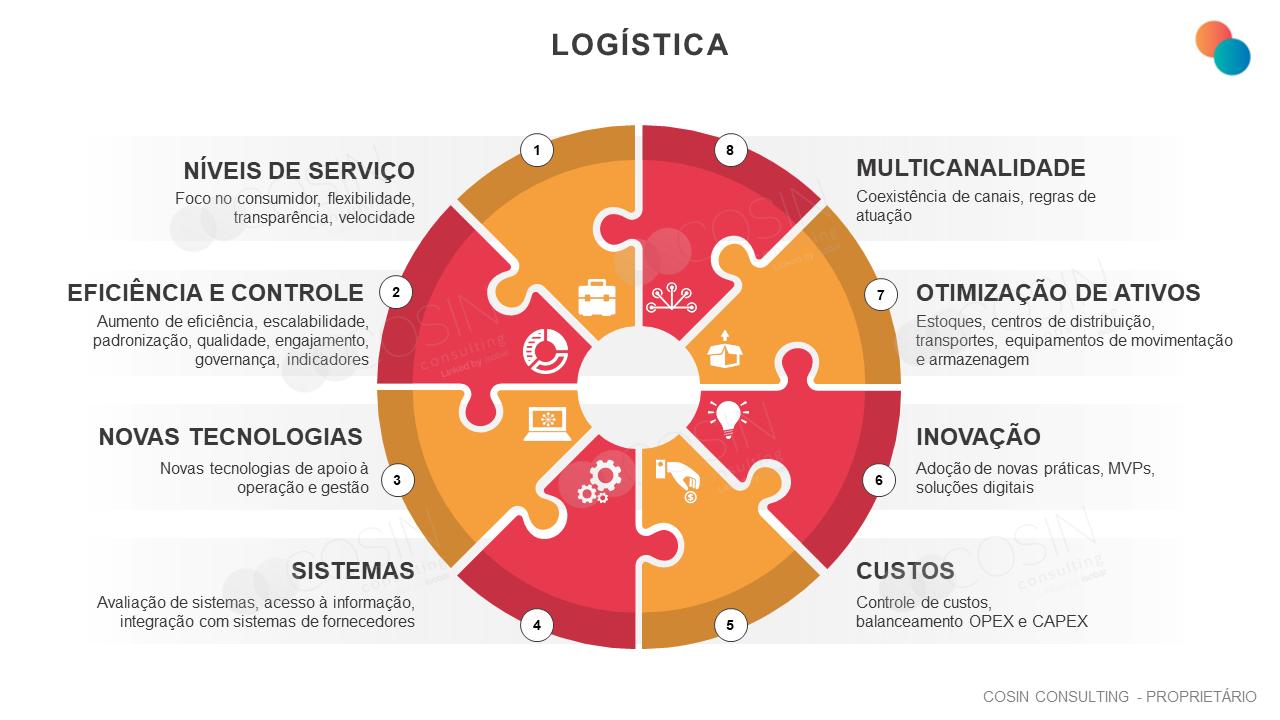 Framework que ilustra a visão da Cosin Consulting sobre os desafios da Logística