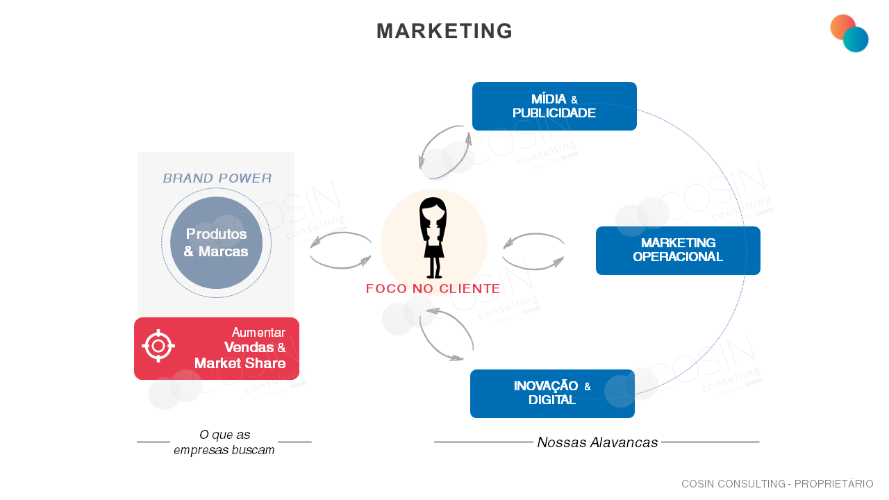 Framework que ilustra a visão da Cosin Consulting sobre Marketing