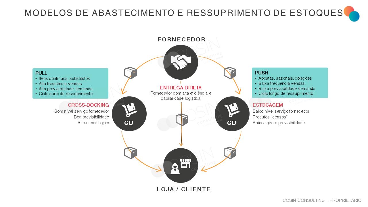 Framework que ilustra a visão da Cosin Consulting sobre Modelos de Abastecimento e Ressuprimento de Estoques