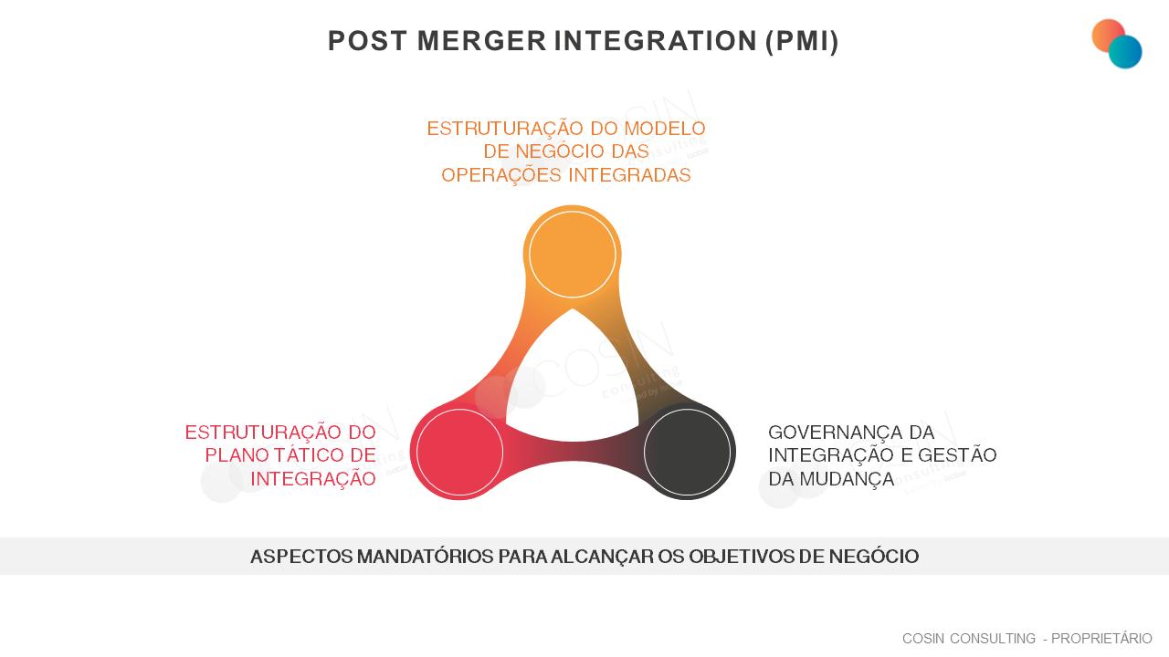 Framework que ilustra a abordagem da Cosin Consulting sobre as principais dimensões do Post-merger Integration (PMI)