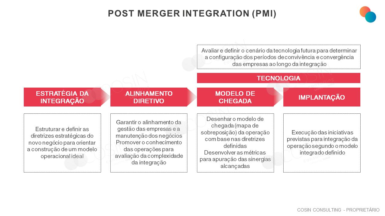 Framework que ilustra a abordagem da Cosin Consulting sobre as fases do Post-merger Integration (PMI)
