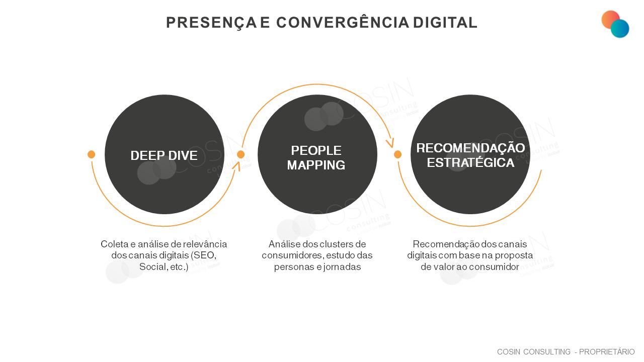 Framework que ilustra a visão da Cosin Consulting sobre presença e convergência digital.