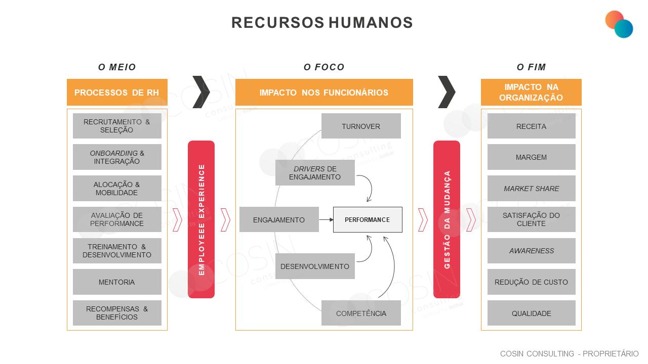 Framework que ilustra a visão da Cosin Consulting sobre os processos de RH e os impactos tanto nos funcionários quanto na organização.