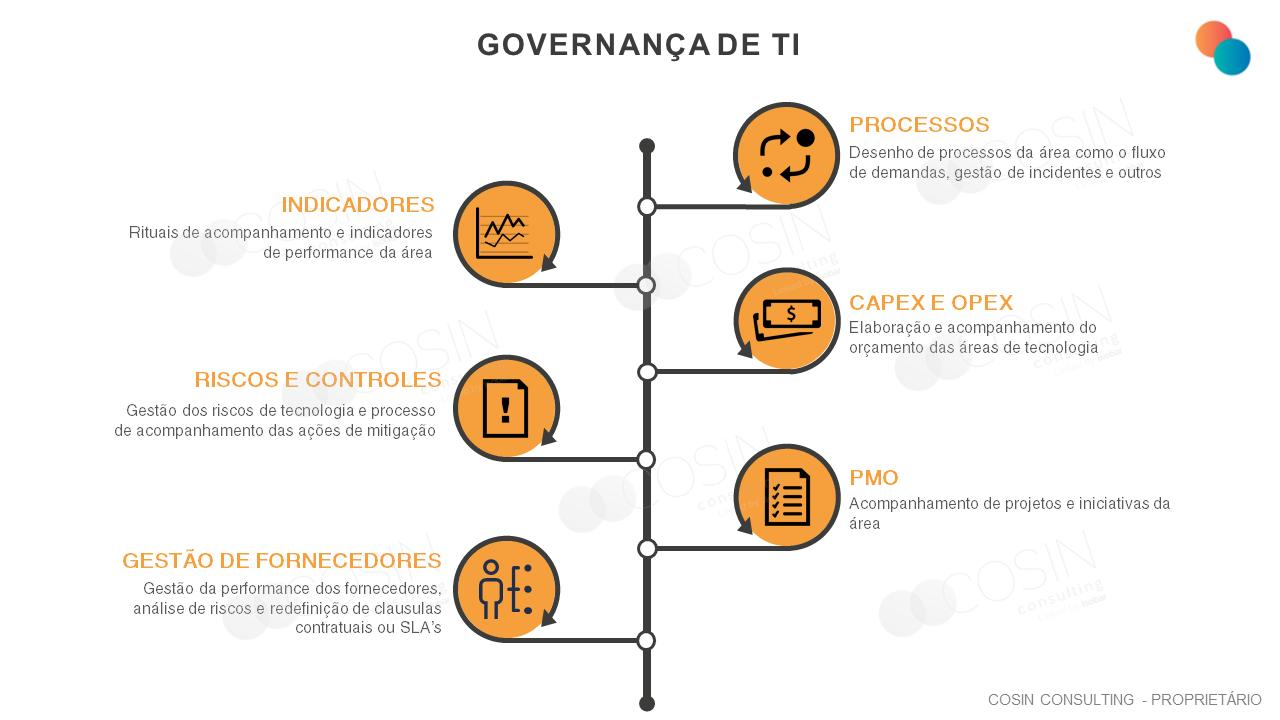 Framework que ilustra a visão da Cosin Consulting sobre Redesenho e Implantação de Governança de TI