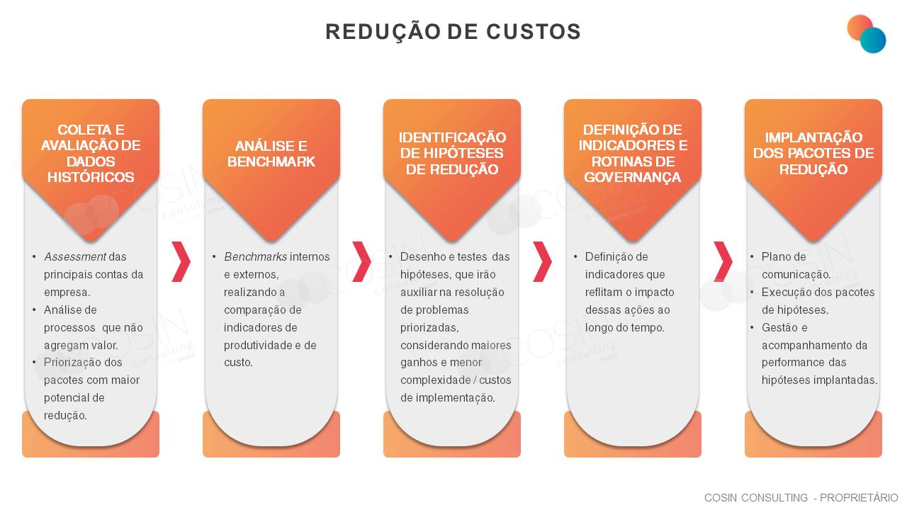 Framework que ilustra a visão da Cosin Consulting sobre redução de custos (SG&A, Orçamento OBZ).