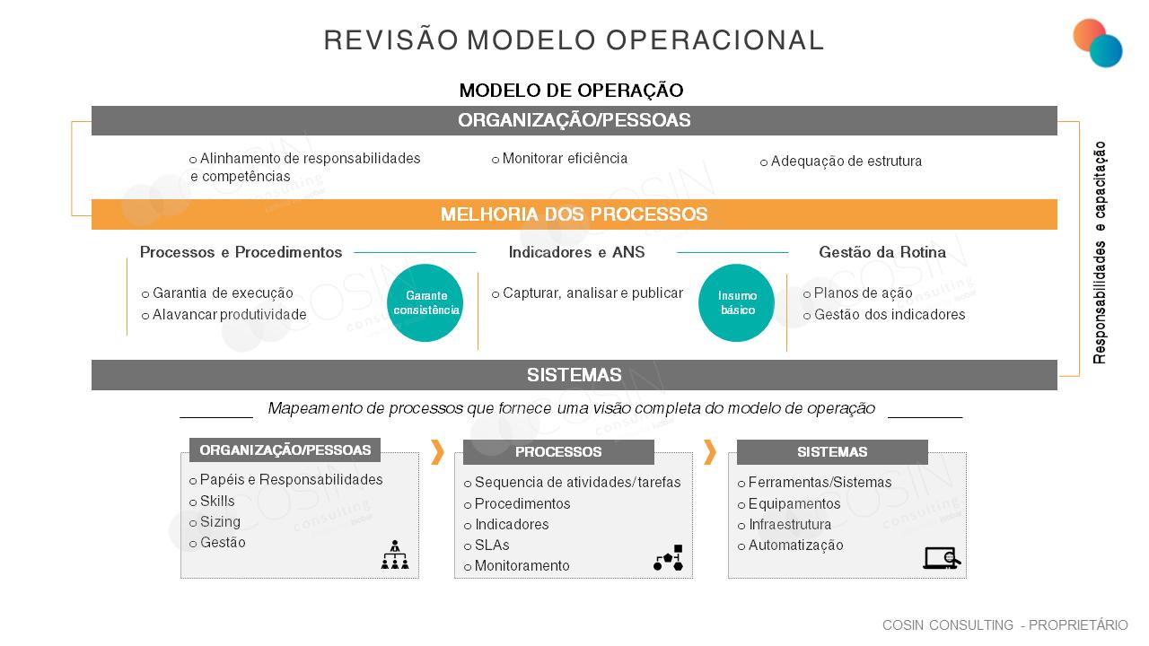 Framework que ilustra a visão da Cosin Consulting sobre Revisão do Modelo Operacional (Processos, Pessoas e Tecnologia)