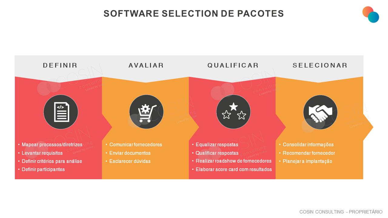 Framework que ilustra a visão da Cosin Consulting sobre Software Selection de Pacotes