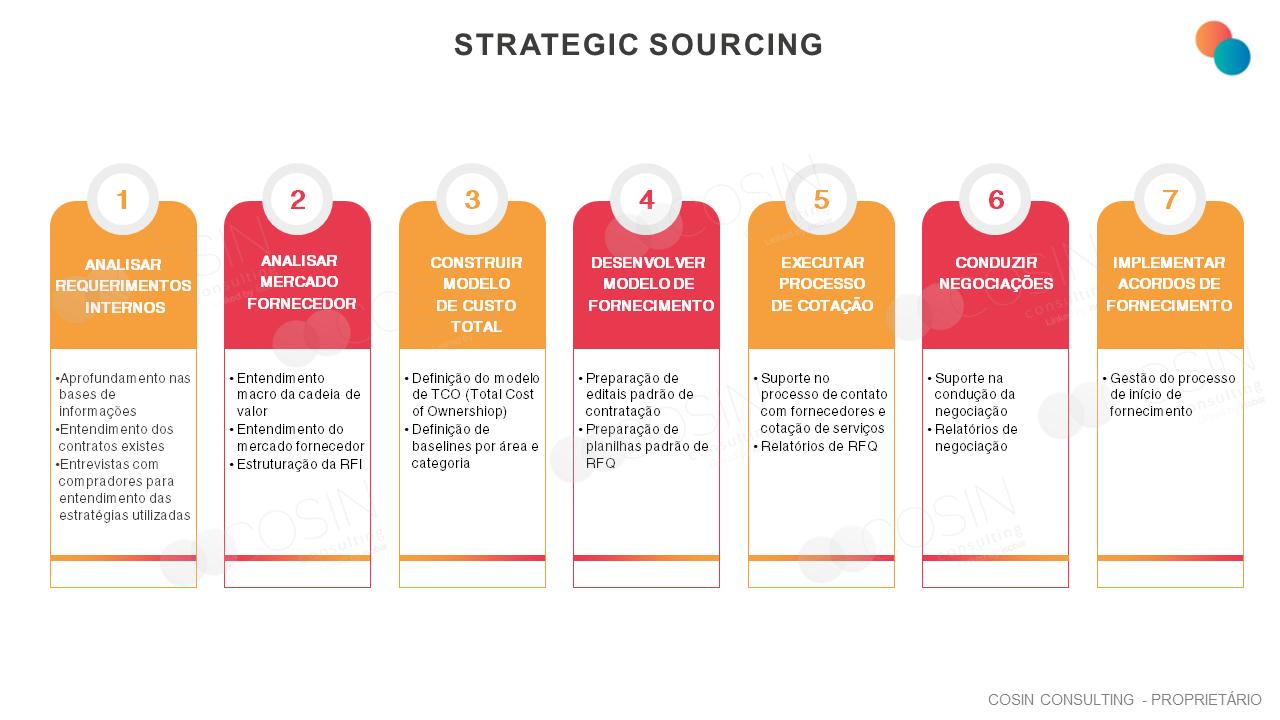 Framework que ilustra a visão da Cosin Consulting sobre Strategic Sourcing