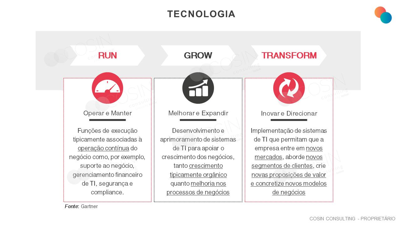Framework que ilustra a visão da Cosin Consulting sobre as principais necessidades da TI das empresas