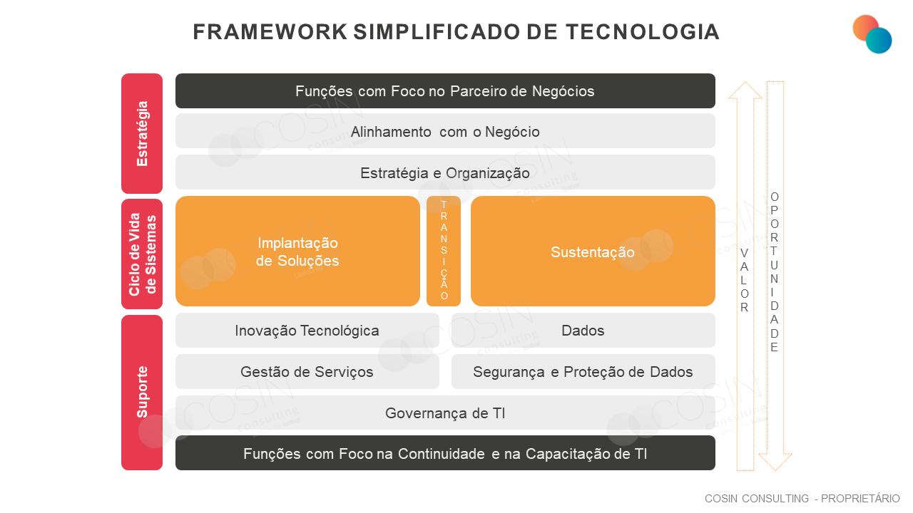 Framework que ilustra a visão simplificada da Cosin Consulting sobre os papeis da Tecnologia nas organizações