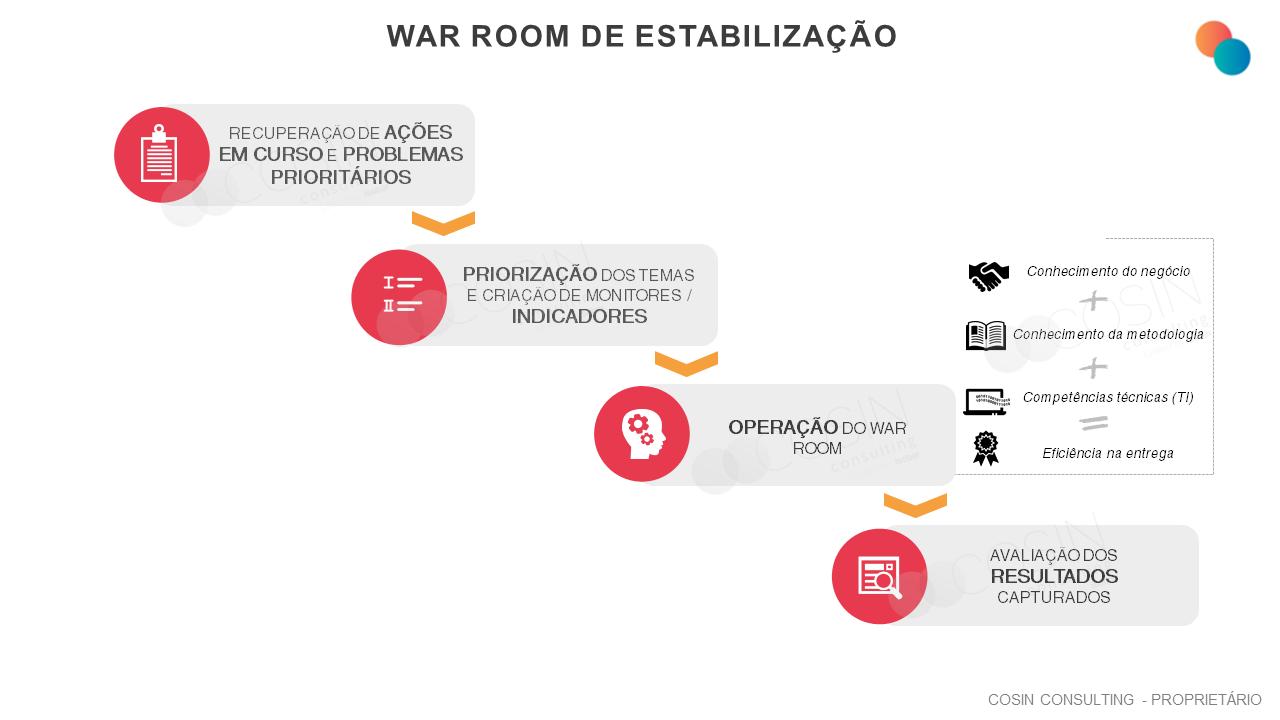 Framework que ilustra a visão da Cosin Consulting sobre War Room de Estabilização