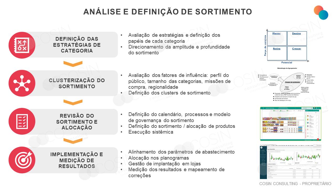 Framework que ilustra a visão da Cosin Consulting sobre análise e definição de sortimento.