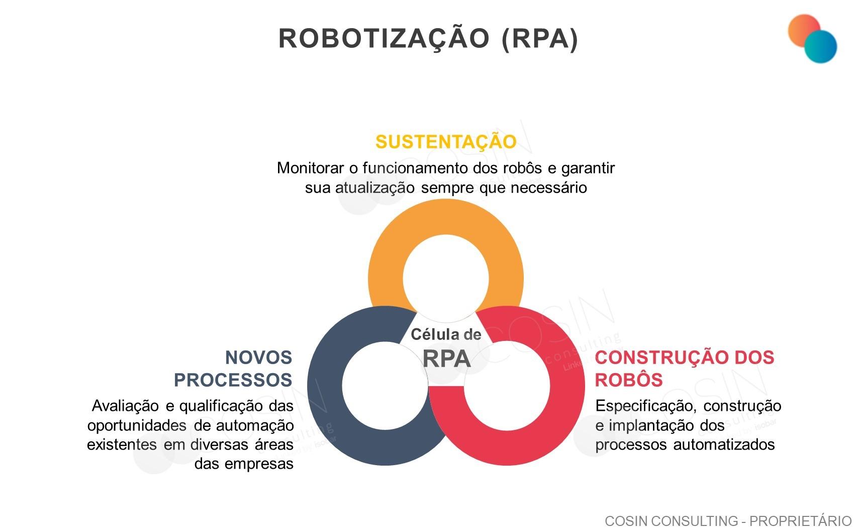 Framework que ilustra a visão da Cosin Consulting sobre Robotização (RPA)