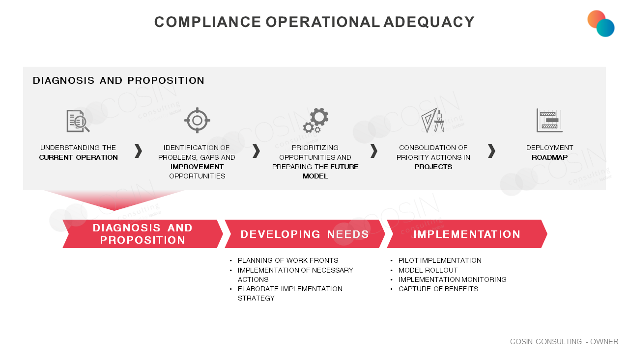 Framework that illustrates Cosin Consulting's view on operational compliance.