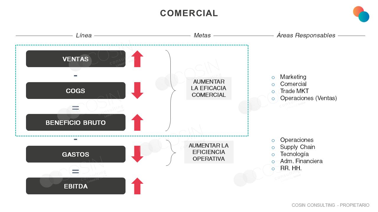 Framework que ilustra las líneas que componen el EBITDA, sus objetivos y áreas responsables.