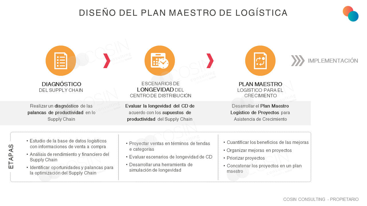que ilustra la visión de Cosin Consulting sobre el Diseño del Plan Maestro de Logística