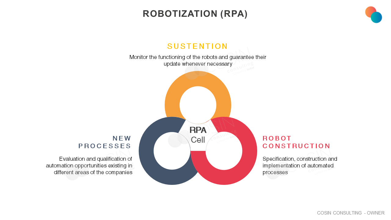 Framework that illustrates Cosin Consulting's vision on Robotization (RPA)
