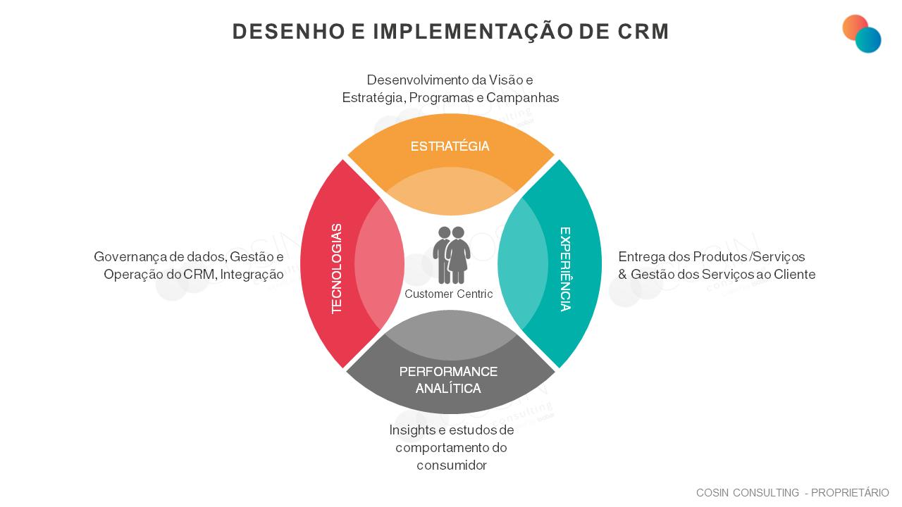 Framework que ilustra a visão da Cosin Consulting sobre desenho e implementação de CRM.
