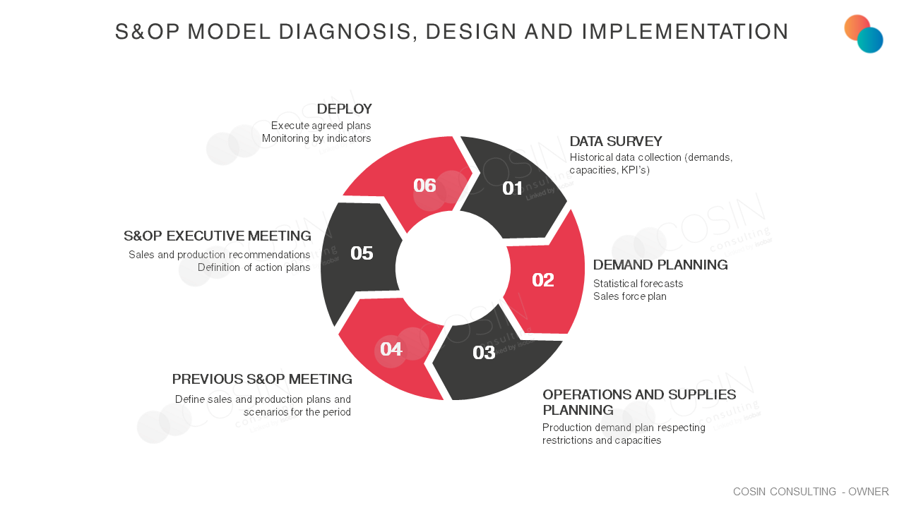 Framework that illustrates Cosin Consulting's vision on Diagnosis, Design and Implementation of the S&OP Model