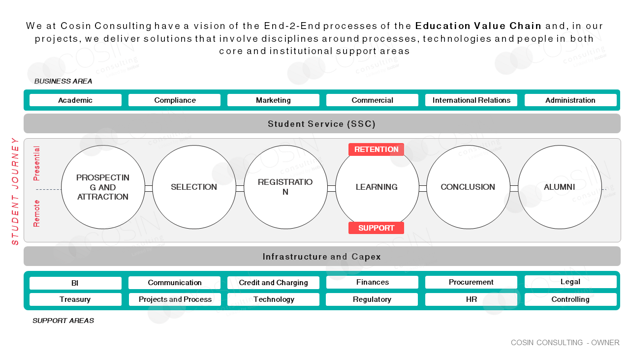 Framework of Cosin Consulting's End-2-end vision on the education value chain.