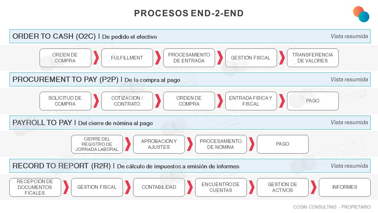 Framework de la visión End-2-end de Cosin Consulting en el área financiera.