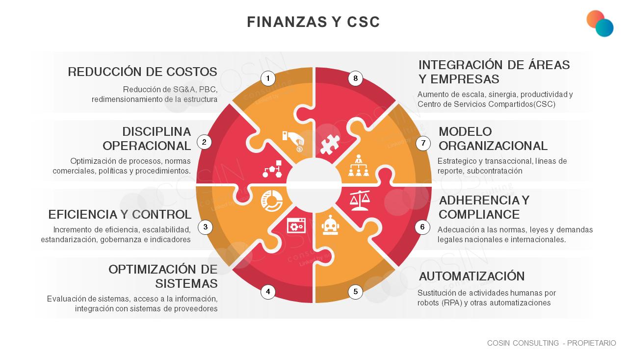 Framework que ilustra los principales desafíos del área financiera (reducción de costos, disciplina operativa, eficiencia y control, optimización de sistemas, automatización, adherencia y compliance, modelo organizacional e integración de áreas y empresas).