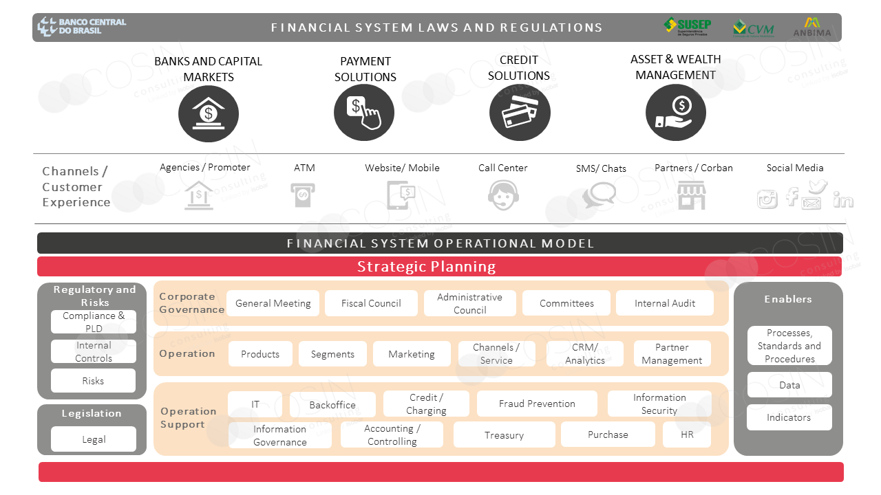 Framework that illustrates Cosin Consulting's vision on the laws, regulations and operation model of the financial system.