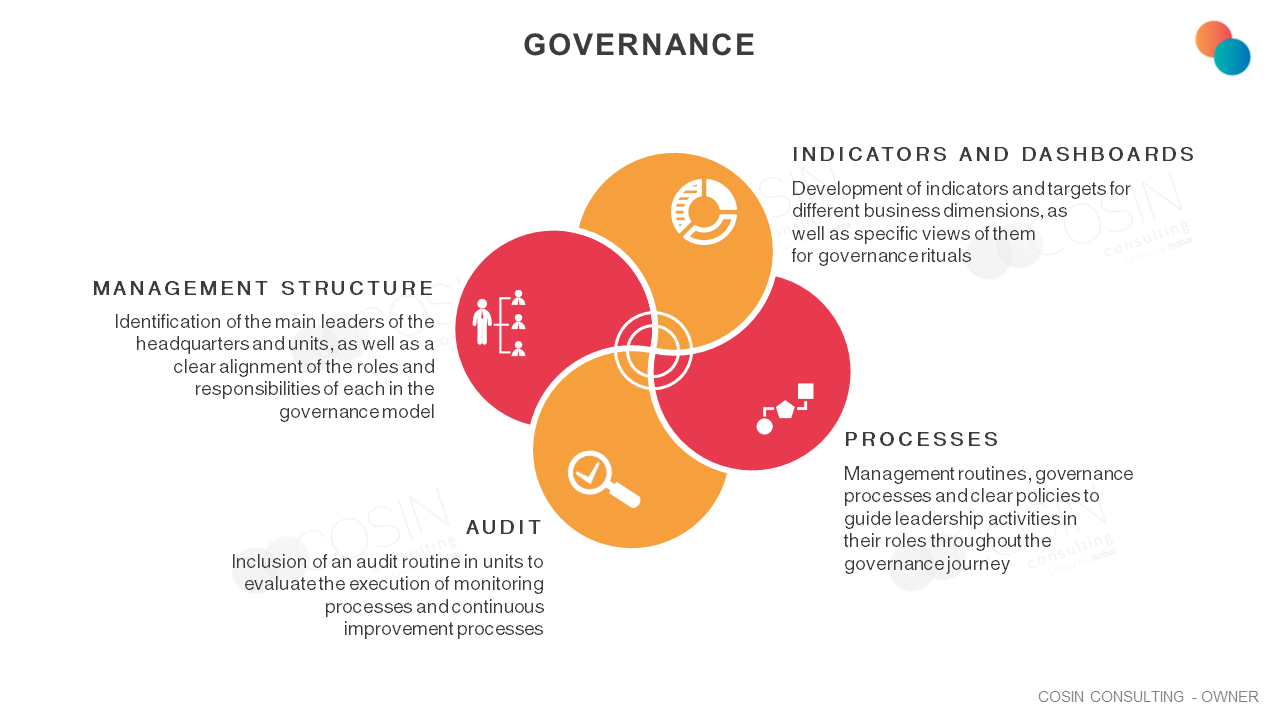 Framework that illustrates Cosin Consulting's view on governance.