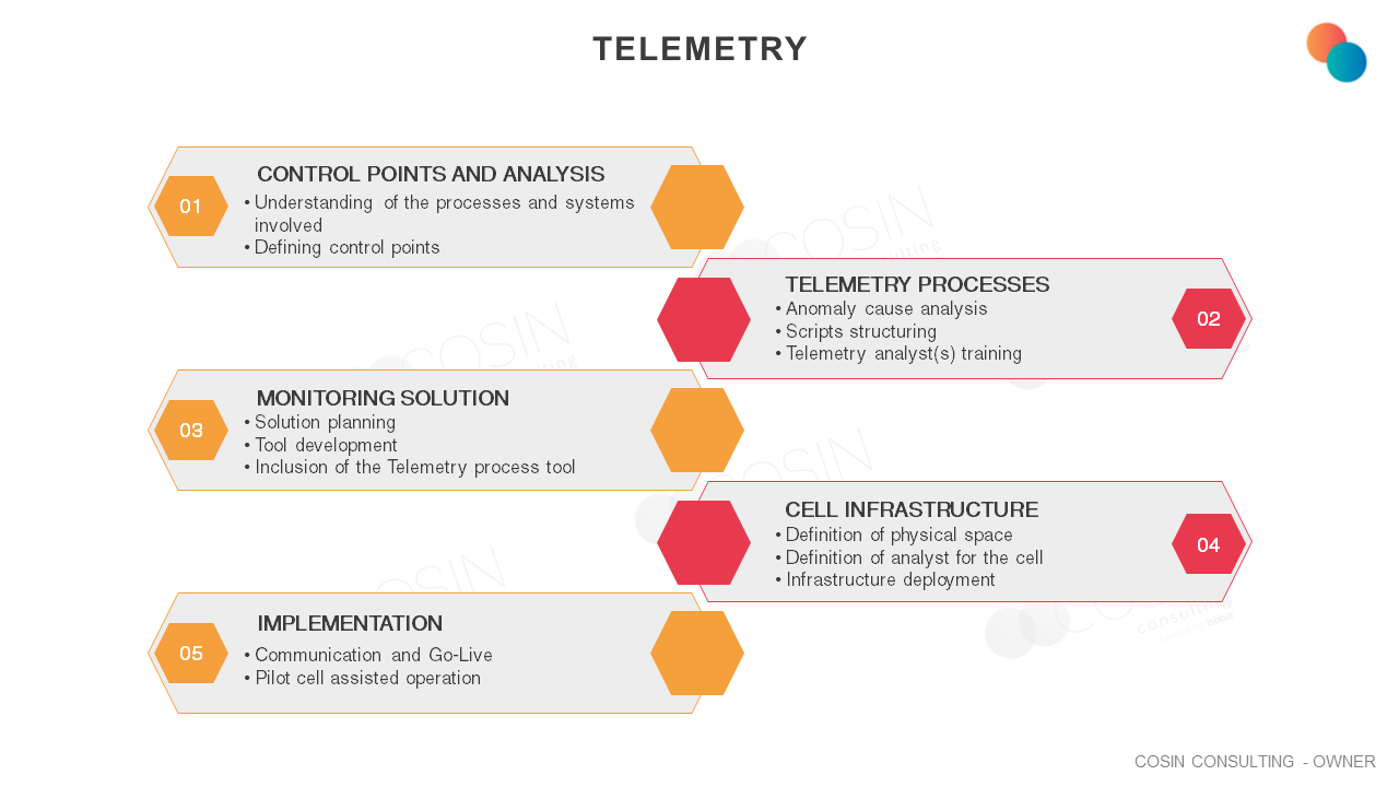 Framework that illustrates Cosin Consulting' vision on telemetry