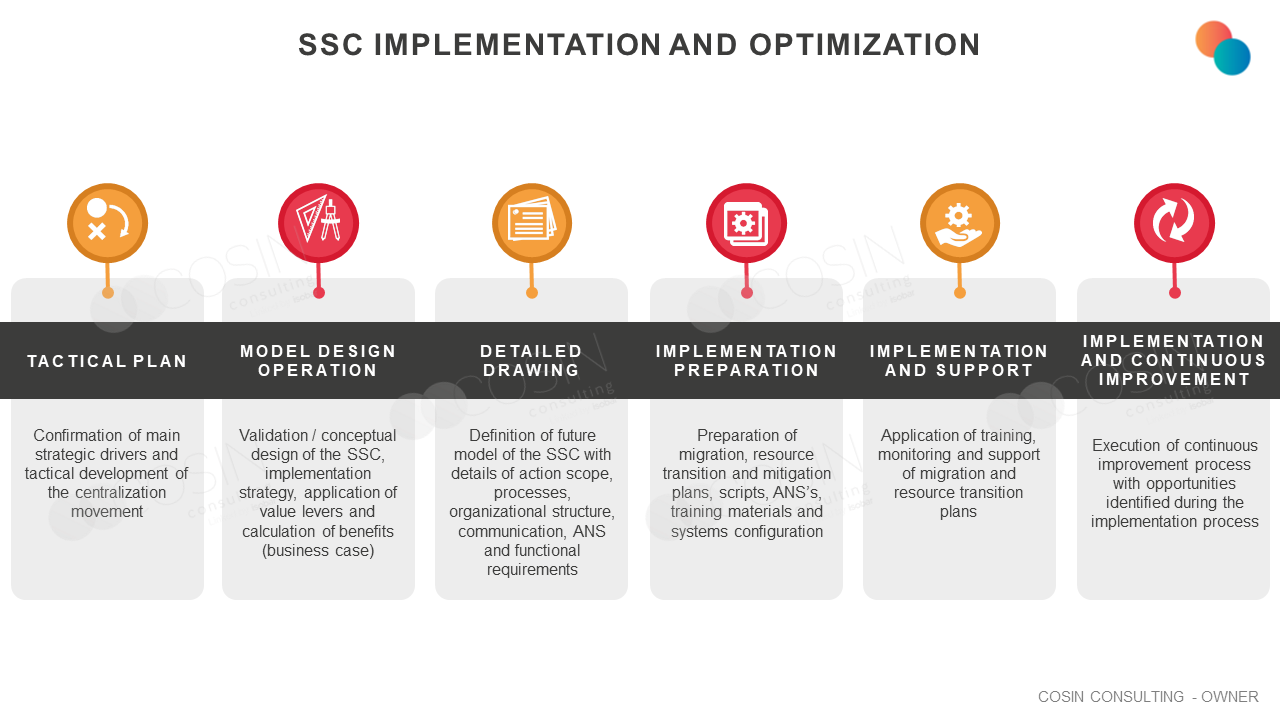 Framework that illustrates Cosin Consulting's vision on SSC Implementation and Optimization