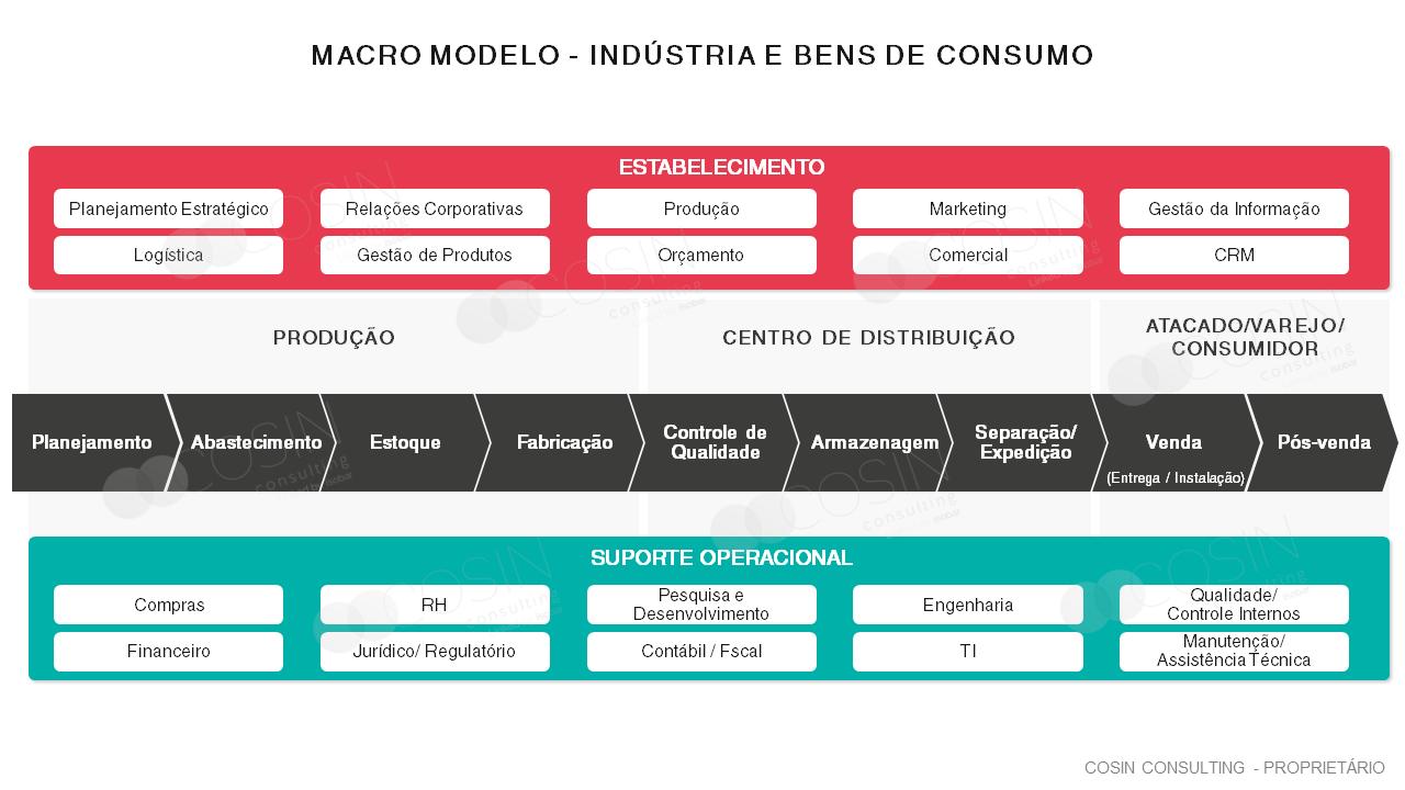 Framework que ilustra a visão da Cosin Consulting de um macro modelo que vai desde a indústria até o consumidor final.