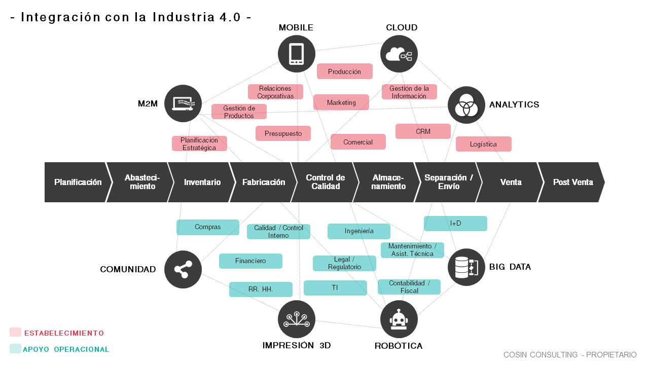 Framework que ilustra la visión de Cosin Consulting de la industria 4.0.