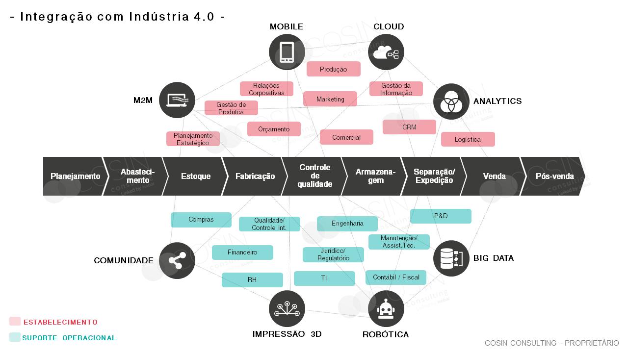 Framework que ilustra a visão da Cosin Consulting de indústria 4.0.
