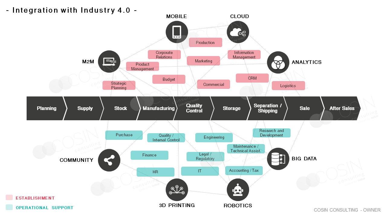 Framework that illustrates Cosin Consulting's vision on industry 4.0