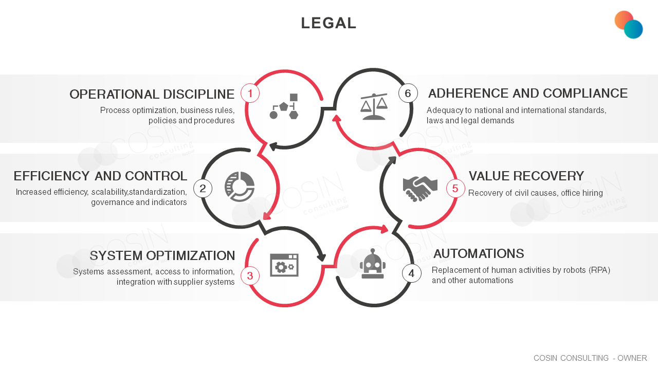 Framework that illustrates Cosin Consulting's vision of Legal challenges
