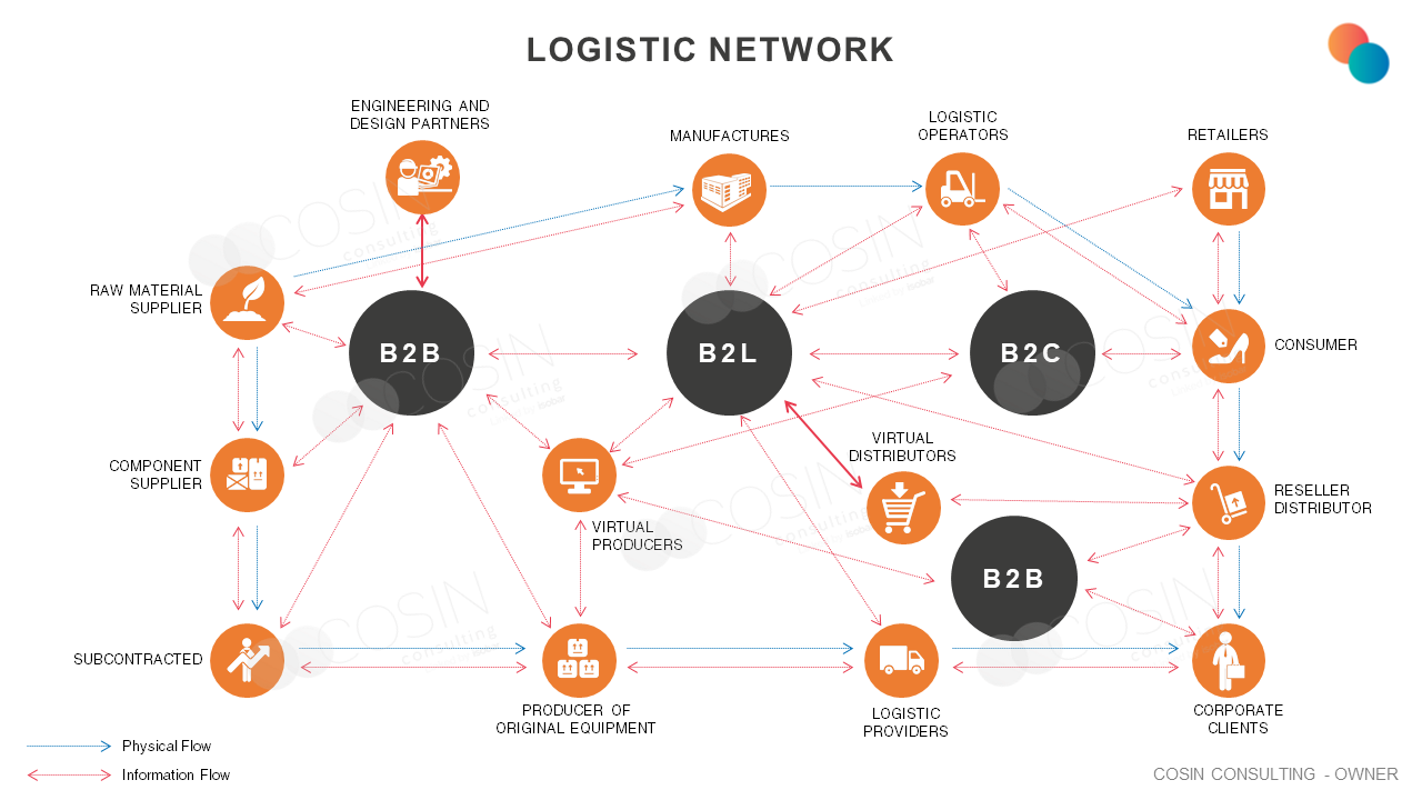 Framework that illustrates Cosin Consulting's vison on the logistics chain.
