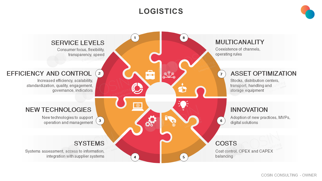Framework that illustrates Cosin Consulting's vison on the challenges of logistics.
