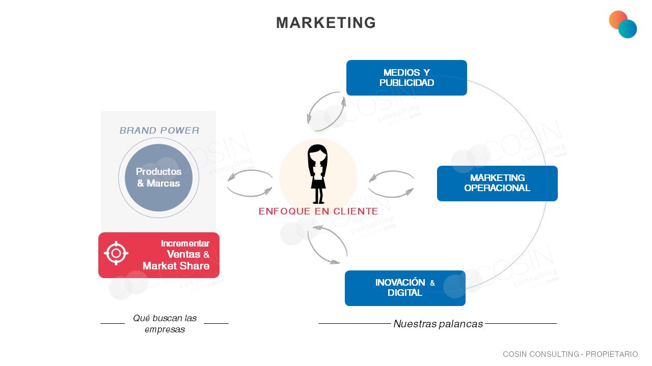 Framework que ilustra la visión de Cosin Consulting sobre marketing